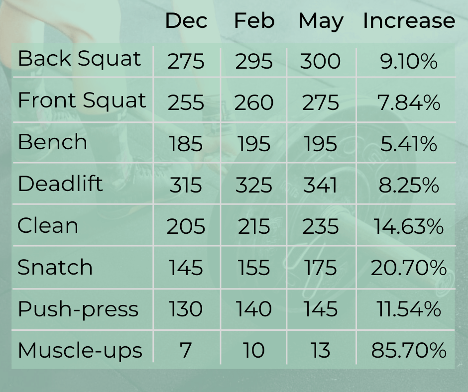 Crossfit weight increase statistics